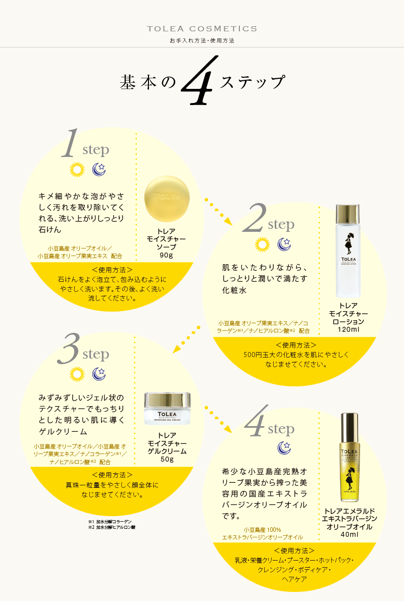 基本の4ステップ